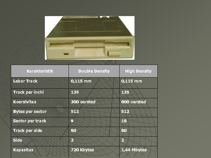 Karakteristik Double Density High Density Lebar Track 0, 115 mm Track per inchi 135