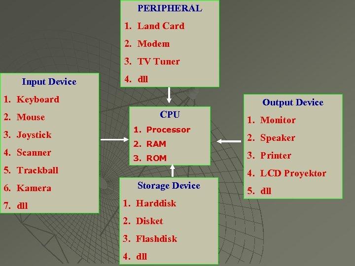 PERIPHERAL 1. Land Card 2. Modem 3. TV Tuner Input Device 4. dll 1.
