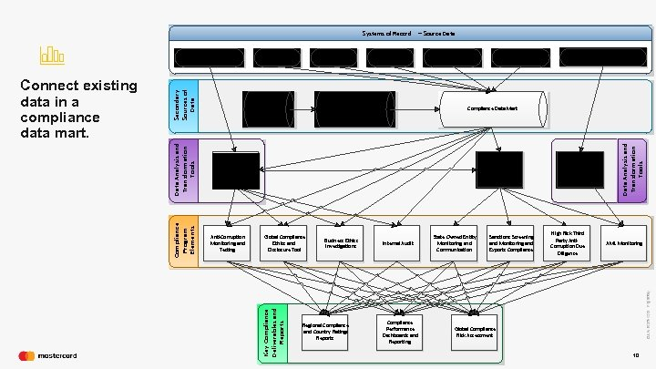 Systems of Record Service Providers (Fourth Parties ) ARIBA – Third Parties Work. Day