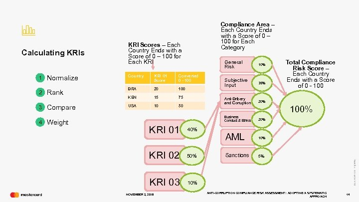 Calculating KRIs Compliance Area – Each Country Ends with a Score of 0 –