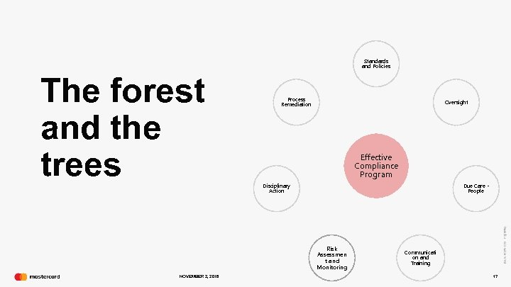 Standards and Policies The forest and the trees Process Remediation Oversight Effective Compliance Program