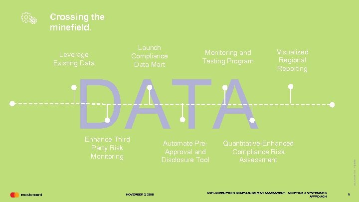 Crossing the minefield. Launch Compliance Data Mart Leverage Existing Data Monitoring and Testing Program