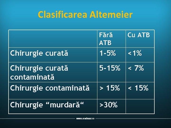 Clasificarea Altemeier Fără ATB Cu ATB Chirurgie curată 1 -5% <1% Chirurgie curată contaminată