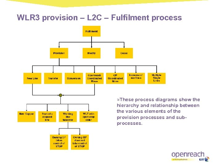 WLR 3 provision – L 2 C – Fulfilment process » These process diagrams