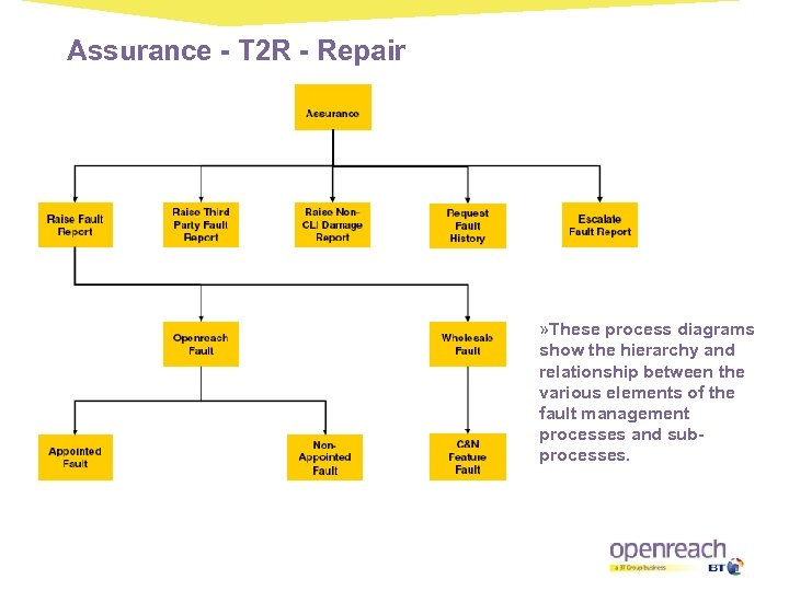 Assurance - T 2 R - Repair » These process diagrams show the hierarchy
