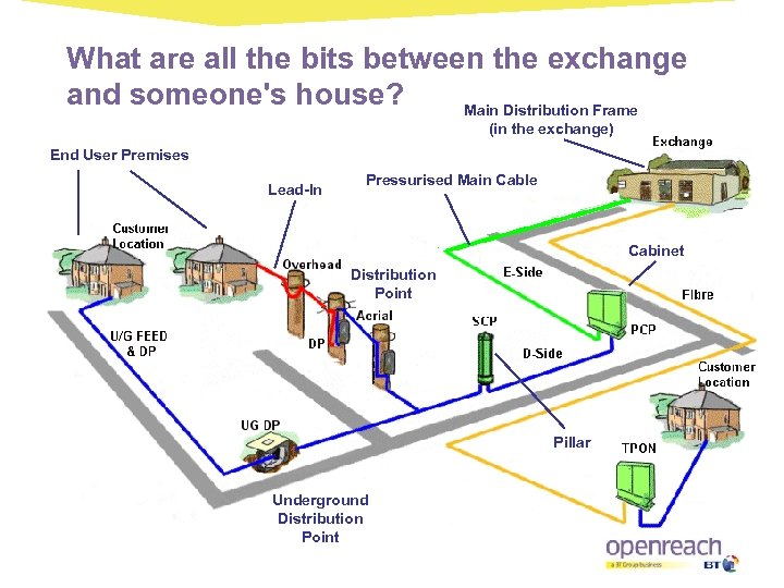What are all the bits between the exchange and someone's house? Main Distribution Frame