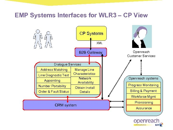 EMP Systems Interfaces for WLR 3 – CP View CP Systems XML B 2