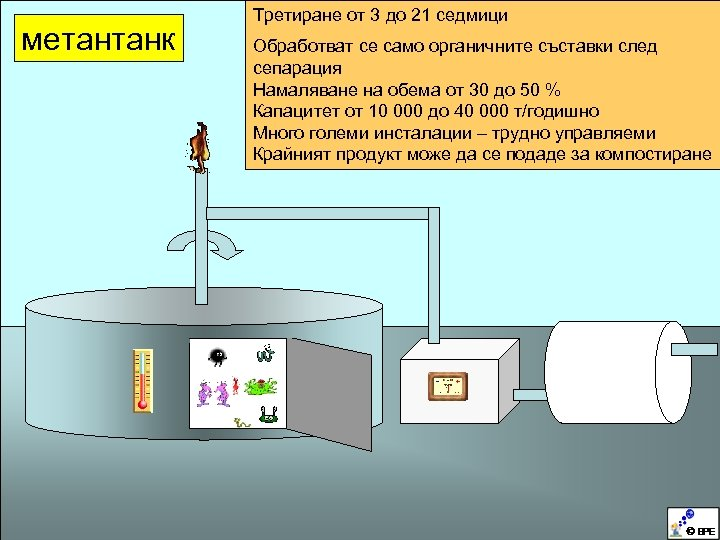 метантанк Третиране от 3 до 21 седмици Обработват се само органичните съставки след сепарация