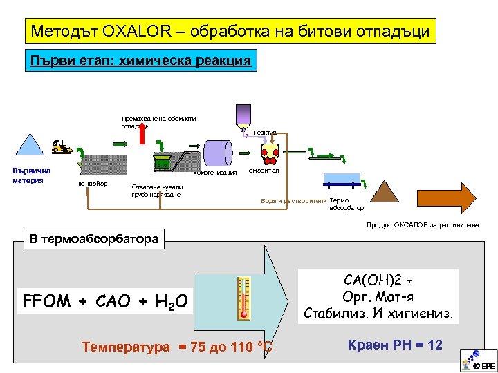 Методът OXALOR – обработка на битови отпадъци Първи етап: химическа реакция Премахване на обемисти