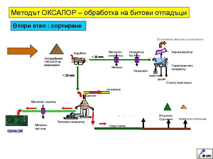 Методът ОКСАЛОР – обработка на битови отпадъци Втори етап : сортиране , Пластмаси, текстил,