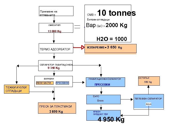 Приемане на отпадьците OMB = 10 tonnes Битови отпадьци смесител Вар Са. О =