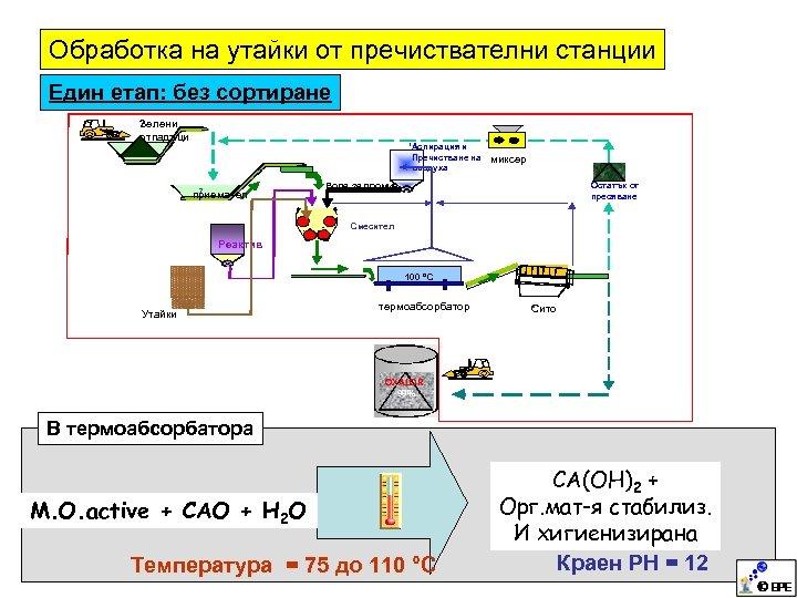 Обработка на утайки от пречиствателни станции Един етап: без сортиране ? Зелени отпадъци 'Аспирация