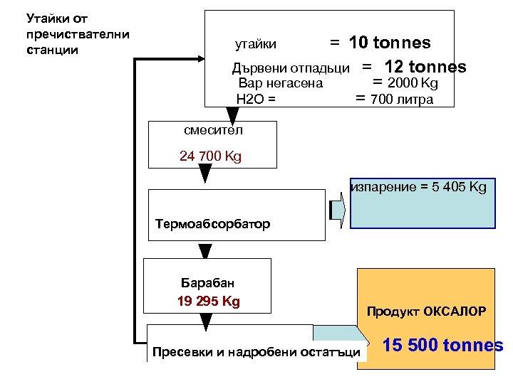 Утайки от пречиствателни станции = 10 tonnes Дървени отпадьци = 12 tonnes Вар негасена