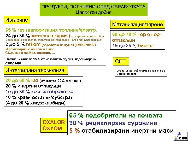 ПРОДУКТИ, ПОЛУЧЕНИ СЛЕД ОБРАБОТКАТА Цялостен добив Изгаряне Метанизация/торене 65 % газ (валоризация топлина/електр. 24
