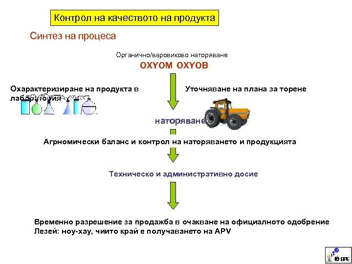 Контрол на качеството на продукта Синтез на процеса Органично/варовиково наторяване OXYOM OXYOB Охарактеризиране на