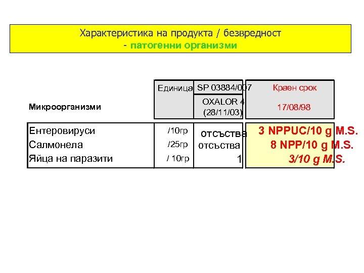 Характеристика на продукта / безвредност - патогенни организми Единица SP 03884/007 OXALOR 4 (28/11/03)