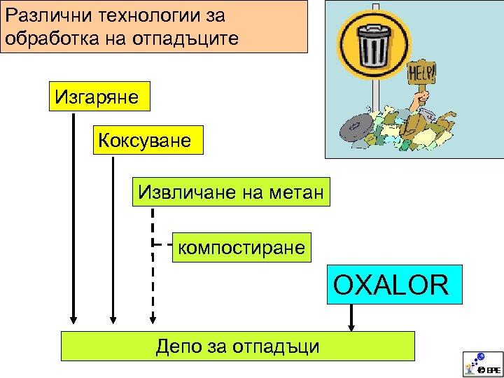 Различни технологии за обработка на отпадъците Изгаряне Коксуване Извличане на метан компостиране OXALOR Депо