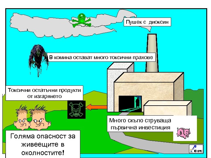 Пушек с диоксин В комина остават много токсични прахове Токсични остатъчни продукти от изгарянето