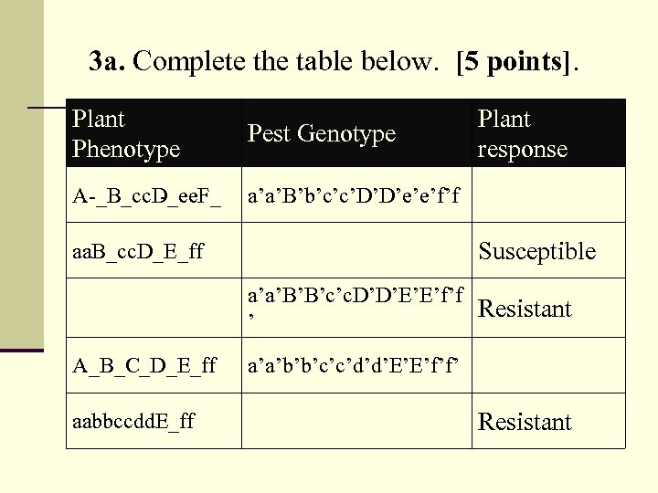 3 a. Complete the table below. [5 points]. Plant Phenotype Pest Genotype A _B_cc.