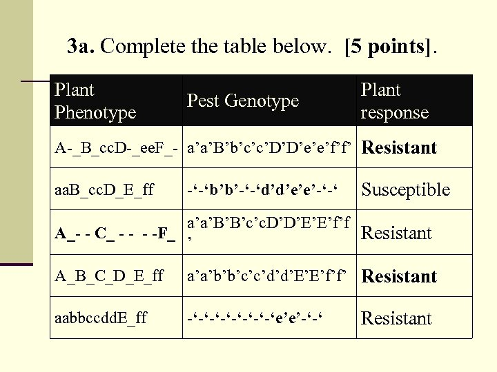 3 a. Complete the table below. [5 points]. Plant Phenotype Pest Genotype Plant response