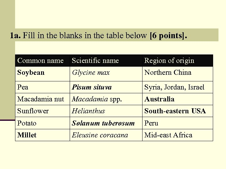 1 a. Fill in the blanks in the table below [6 points]. Common name