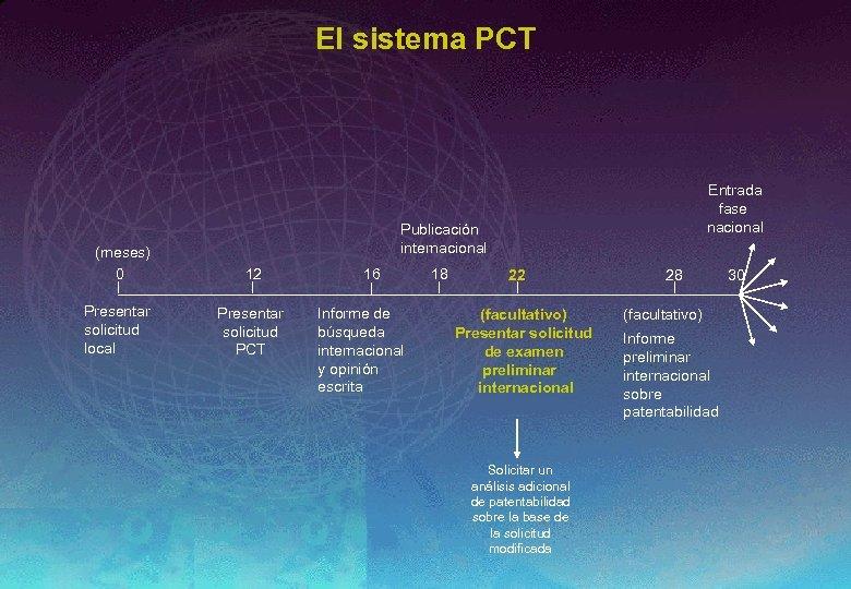 El sistema PCT (meses) 0 Presentar solicitud local Entrada fase nacional Publicación internacional 12