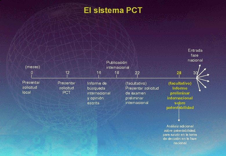 El sistema PCT (meses) 0 Presentar solicitud local Publicación internacional 18 12 16 Presentar