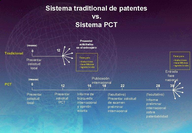Sistema traditional de patentes vs. Sistema PCT Presentar solicitudes en el extranjero (meses) Tradicional