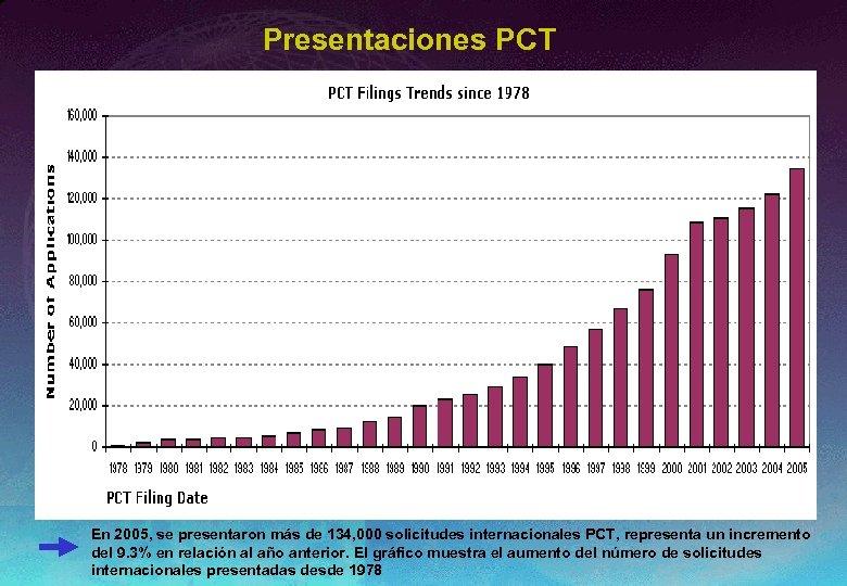 Presentaciones PCT En 2005, se presentaron más de 134, 000 solicitudes internacionales PCT, representa