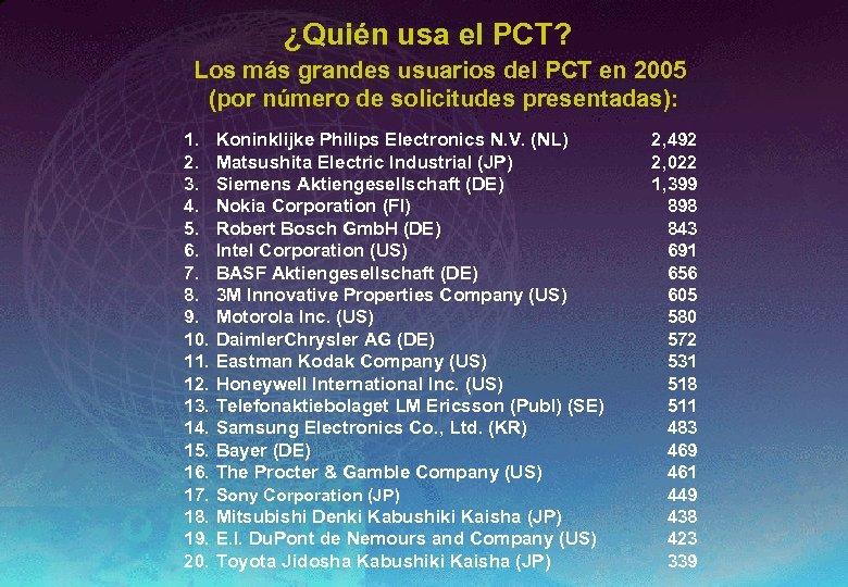 ¿Quién usa el PCT? Los más grandes usuarios del PCT en 2005 (por número
