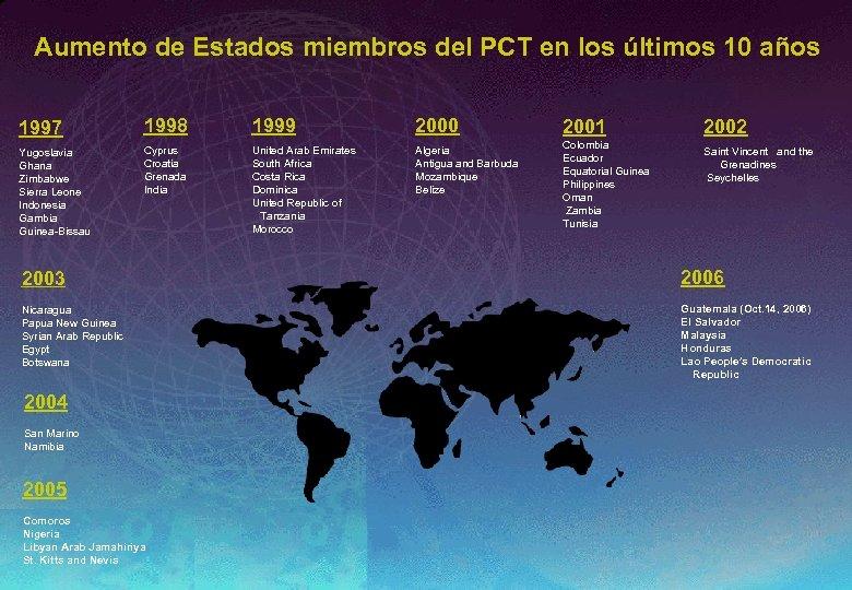 Aumento de Estados miembros del PCT en los últimos 10 años 1997 1998 1999
