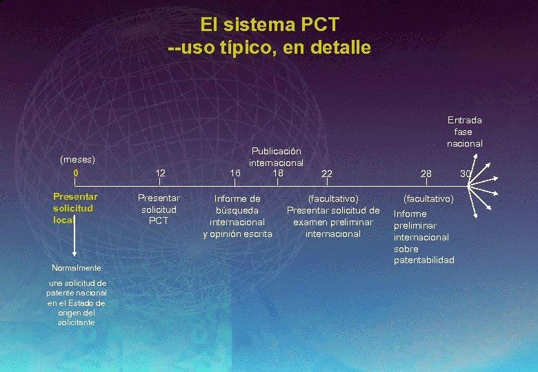 El sistema PCT --uso típico, en detalle (meses) 0 12 Presentar solicitud local Presentar