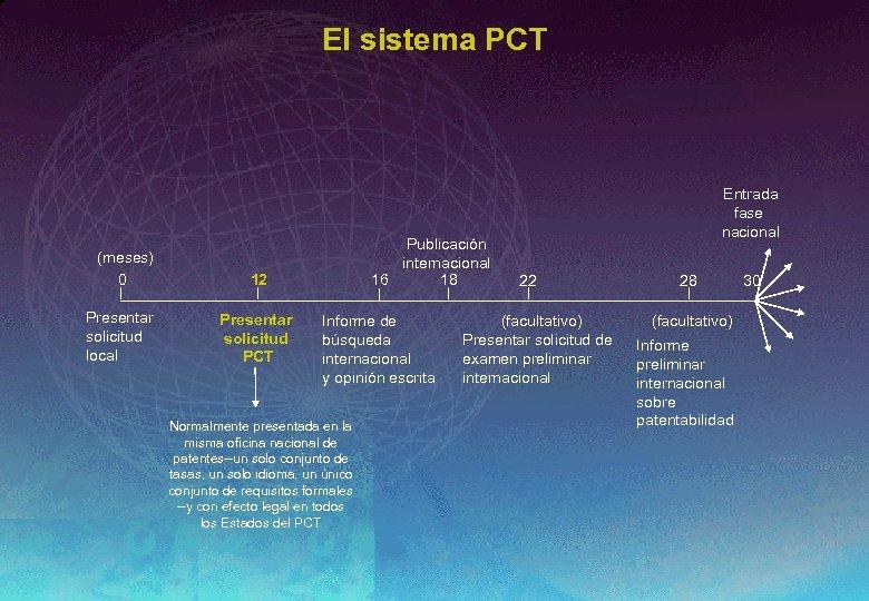 El sistema PCT (meses) 0 Presentar solicitud local Publicación internacional 16 18 12 Presentar