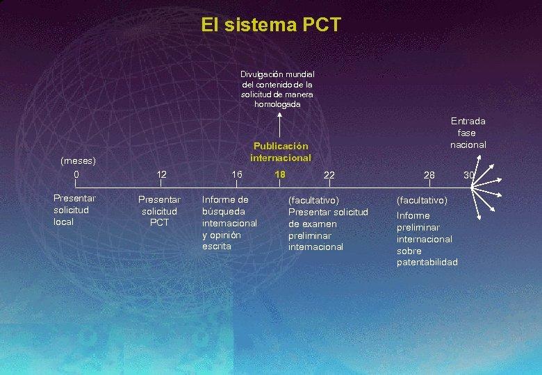 El sistema PCT Divulgación mundial del contenido de la solicitud de manera homologada (meses)
