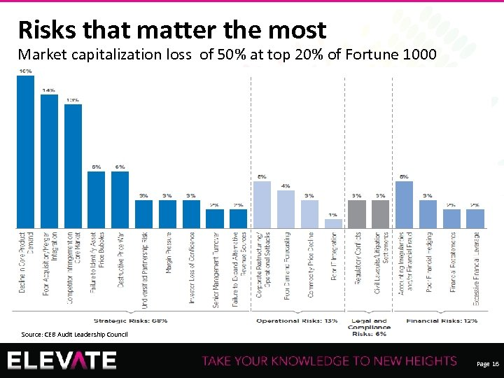 Risks that matter the most Market capitalization loss of 50% at top 20% of