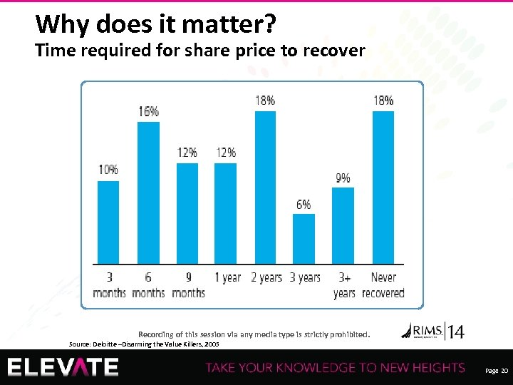 Why does it matter? Time required for share price to recover Recording of this