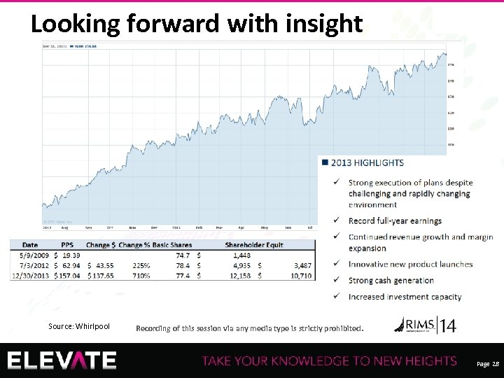 Looking forward with insight Source: Whirlpool 28 Recording of this session via any media