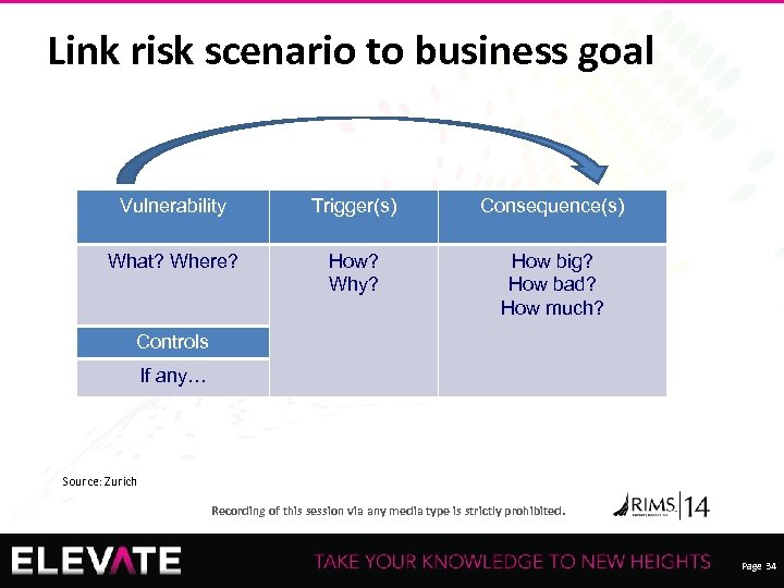 Link risk scenario to business goal Vulnerability Trigger(s) Consequence(s) What? Where? How? Why? How