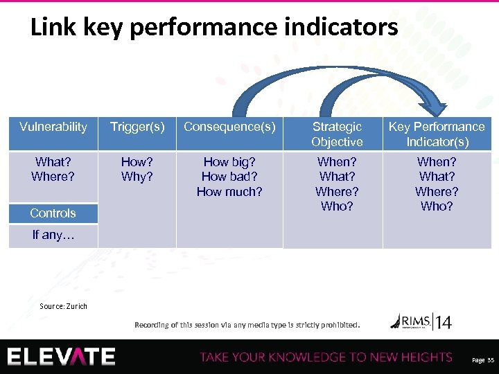 Link key performance indicators Vulnerability Trigger(s) Consequence(s) Strategic Objective Key Performance Indicator(s) What? Where?