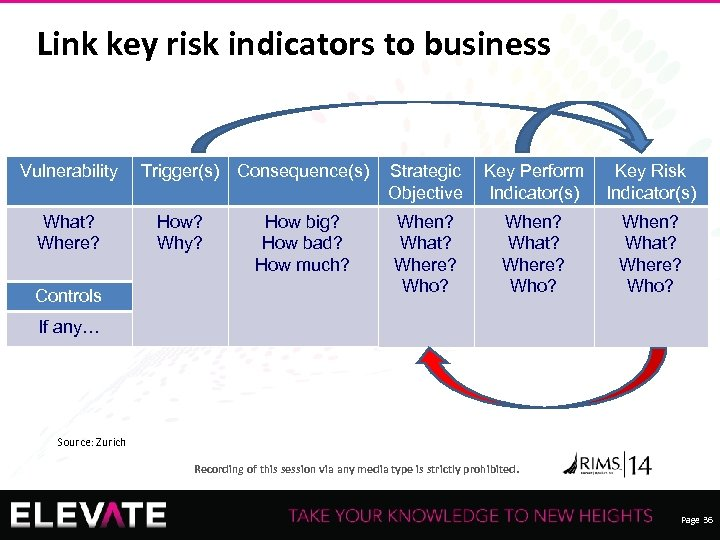 Link key risk indicators to business Vulnerability What? Where? Controls Trigger(s) Consequence(s) How? Why?