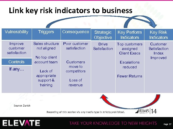 Link key risk indicators to business Vulnerability Triggers Consequence Strategic Objective Key Perform Indicators