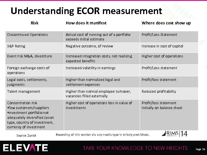 Understanding ECOR measurement Risk How does it manifest Where does cost show up Discontinued