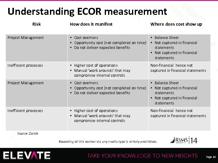 Understanding ECOR measurement Risk How does it manifest Where does cost show up Project