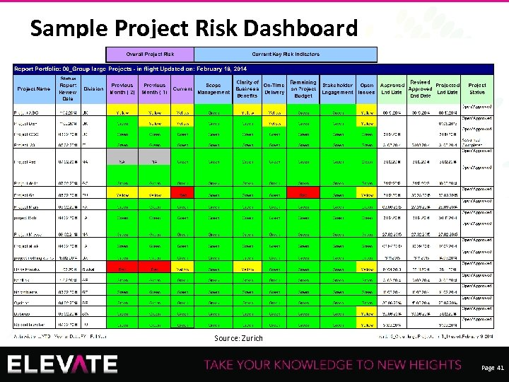Sample Project Risk Dashboard Recording of this session via any media type is strictly