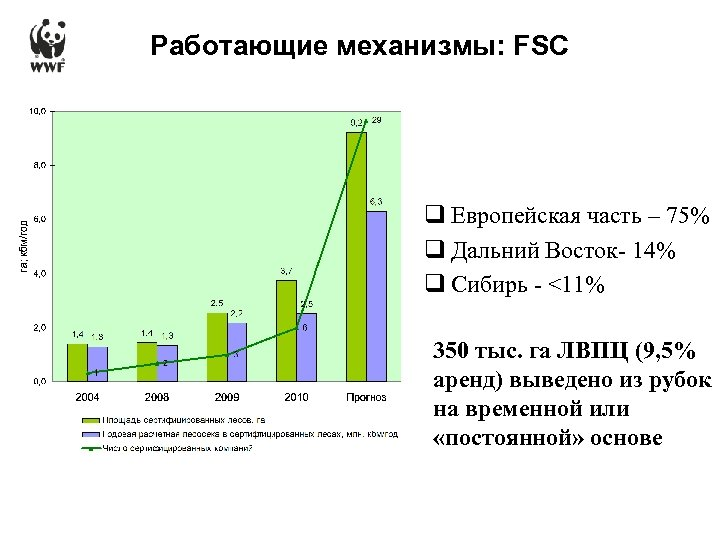 Работающие механизмы: FSC q Европейская часть – 75% q Дальний Восток- 14% q Сибирь