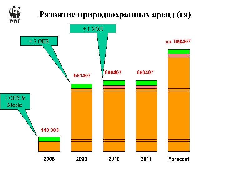 Развитие природоохранных аренд (га) + 1 УОЛ + 3 ОПЗ 1 ОПЗ & Moaks