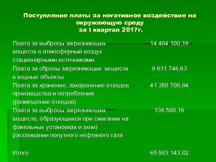 Поступление платы за негативное воздействие на окружающую среду за I квартал 2017 г. Плата