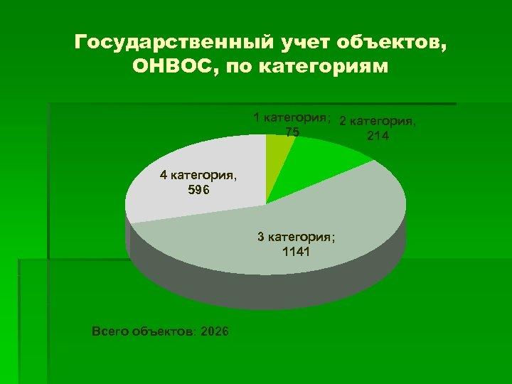 Государственный учет объектов, ОНВОС, по категориям 1 категория; 2 категория, 75 214 4 категория,