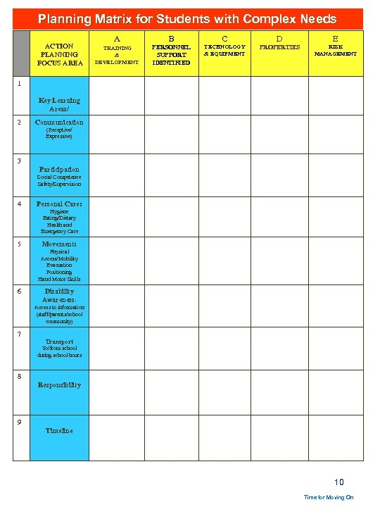 Planning Matrix for Students with Complex Needs ACTION PLANNING FOCUS AREA A B C