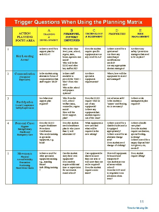 Trigger Questions When Using the Planning Matrix ACTION PLANNING FOCUS AREA 1 Key Learning